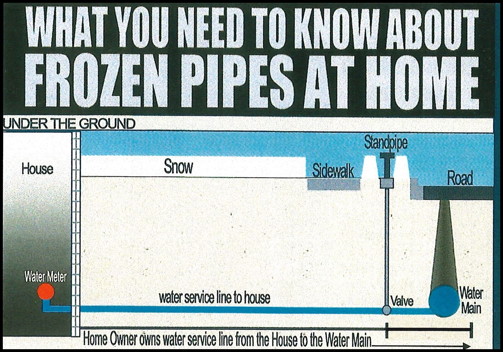 Frozen Water Service Lines (Image)
